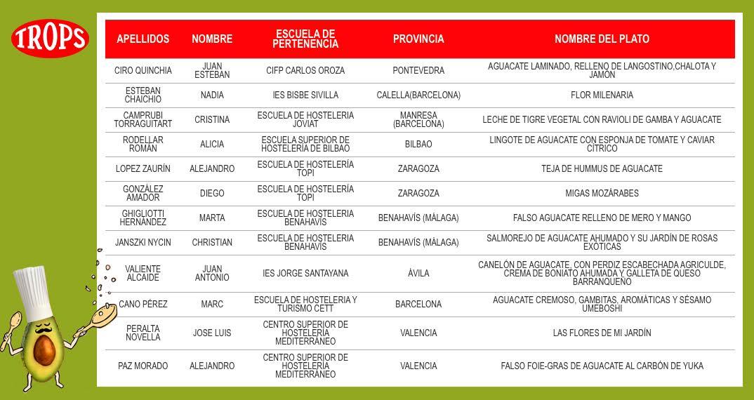 GANADORES_CONCURSO_COCINA_AGUACATE_FRTAS_TROPS